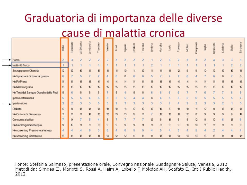 Graduatoria di importanza delle diverse cause di malattia cronica