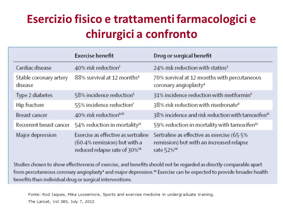 Esercizio fisico e trattamenti farmacologici e chirurgici a confronto