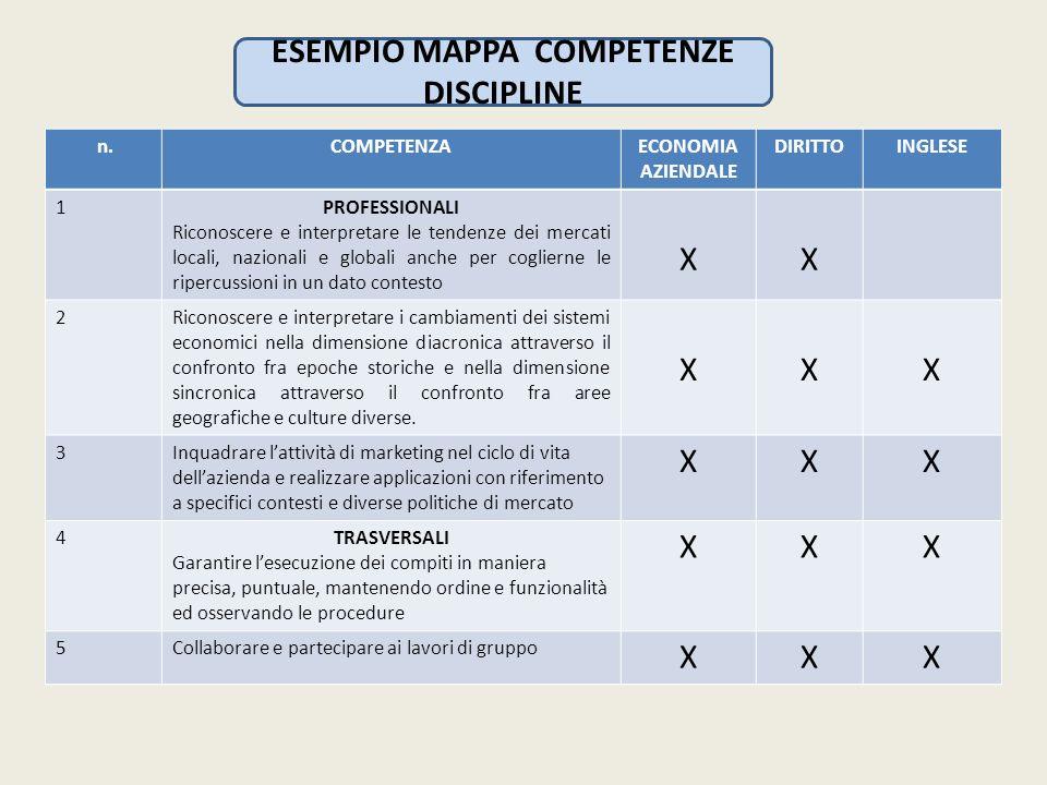 ESEMPIO MAPPA COMPETENZE DISCIPLINE
