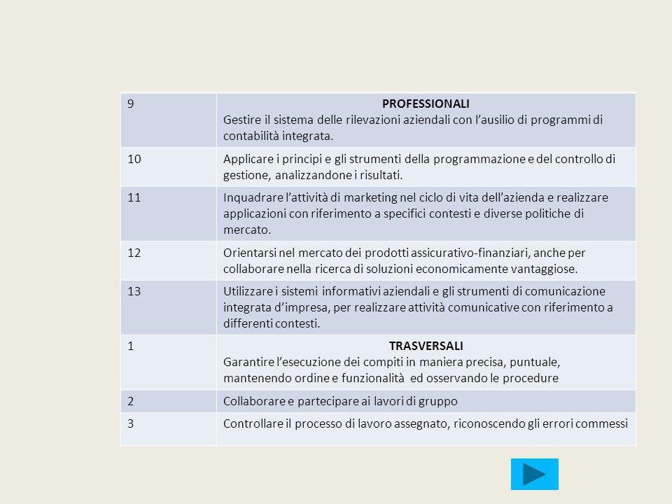 9 PROFESSIONALI. Gestire il sistema delle rilevazioni aziendali con l'ausilio di programmi di contabilità integrata.