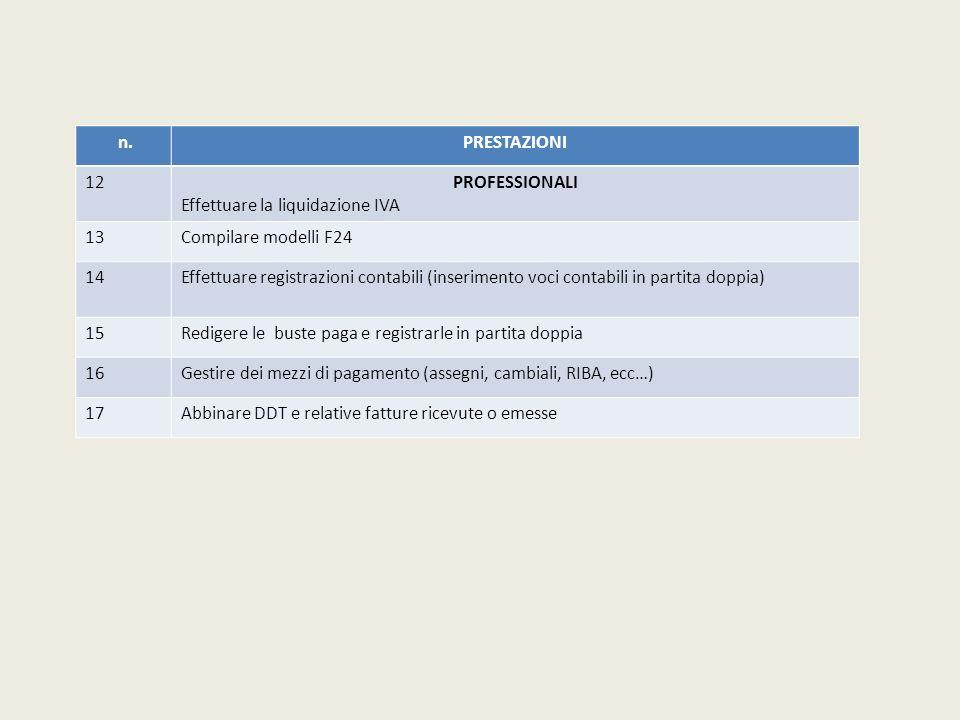 n.PRESTAZIONI. 12. PROFESSIONALI. Effettuare la liquidazione IVA. 13. Compilare modelli F24. 14.