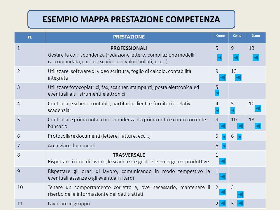 ESEMPIO MAPPA PRESTAZIONE COMPETENZA
