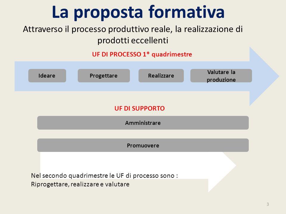 UF DI PROCESSO 1* quadrimestre Valutare la produzione