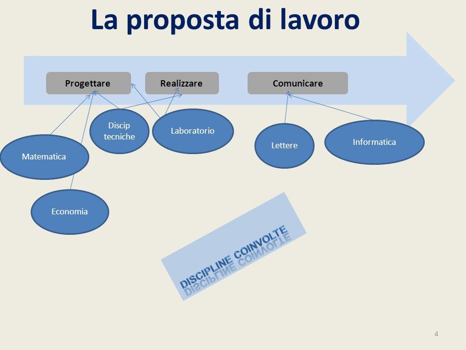 La proposta di lavoro Progettare Realizzare Comunicare