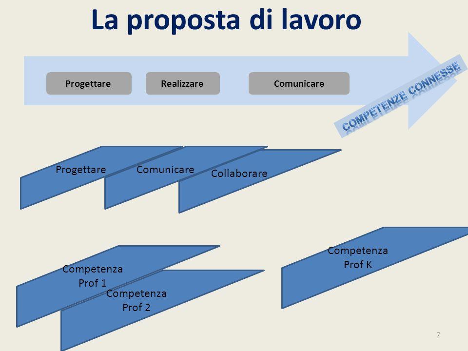La proposta di lavoro Progettare Comunicare Collaborare Competenza
