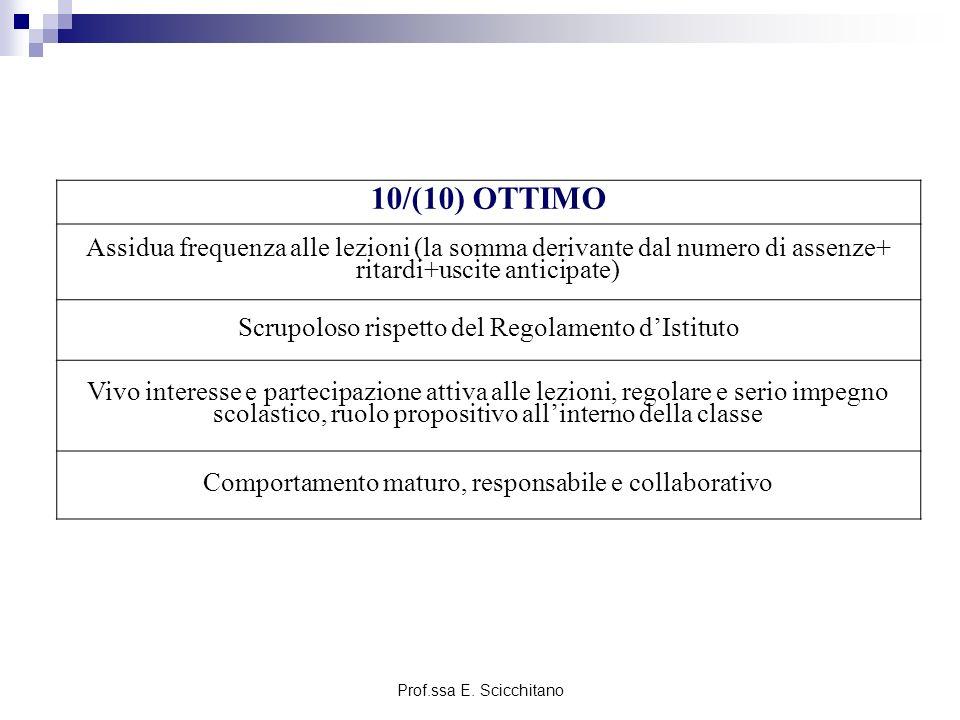 10/(10) OTTIMO Assidua frequenza alle lezioni (la somma derivante dal numero di assenze+ ritardi+uscite anticipate)