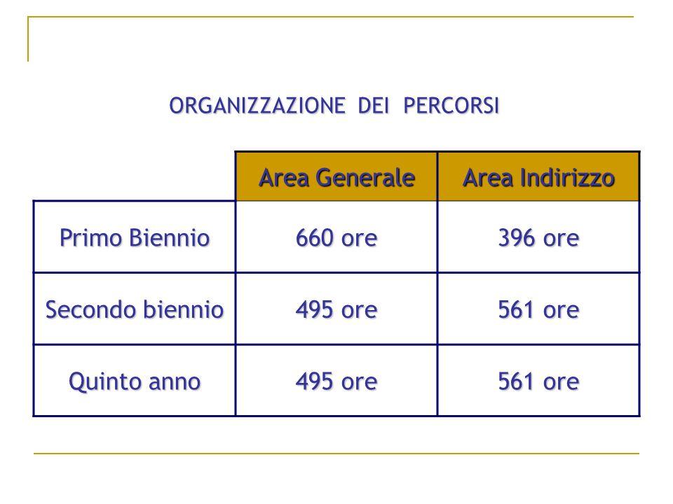 Area Generale Area Indirizzo Primo Biennio 660 ore 396 ore