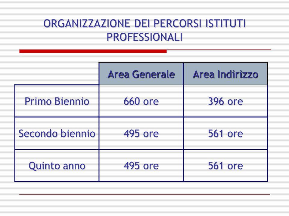 ORGANIZZAZIONE DEI PERCORSI ISTITUTI PROFESSIONALI