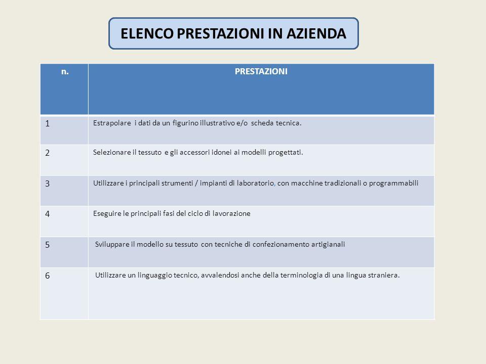 ELENCO PRESTAZIONI IN AZIENDA
