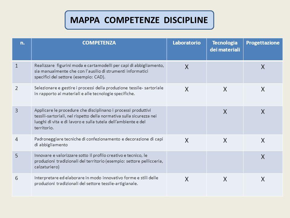 MAPPA COMPETENZE DISCIPLINE Tecnologia dei materiali
