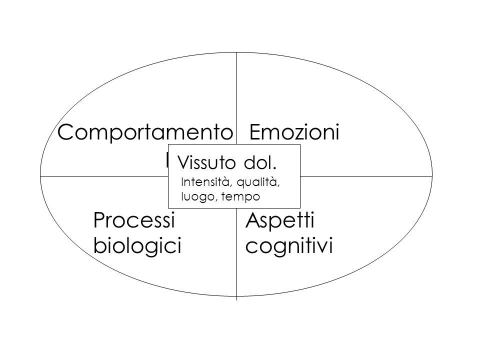 Comportamento Emozioni Emozioni Processi biologici Aspetti cognitivi