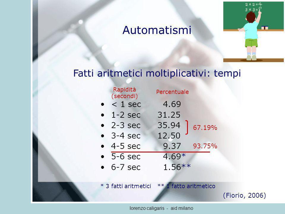 Automatismi Fatti aritmetici moltiplicativi: tempi < 1 sec 4.69