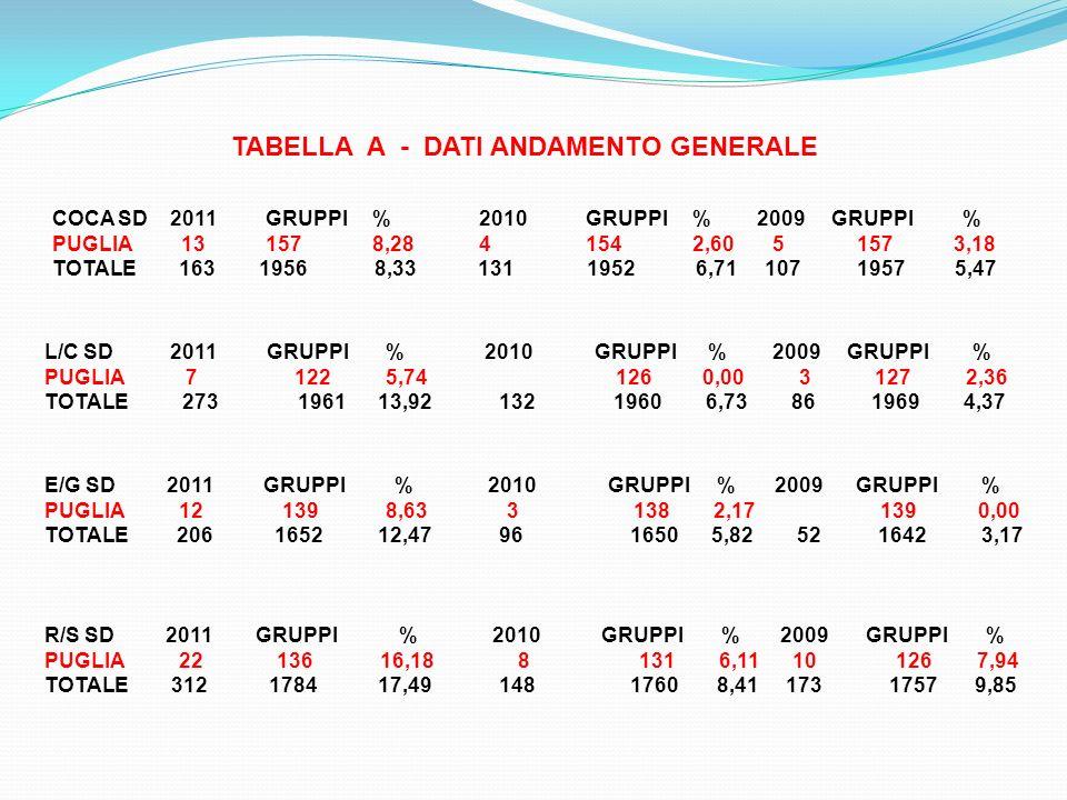 TABELLA A - DATI ANDAMENTO GENERALE