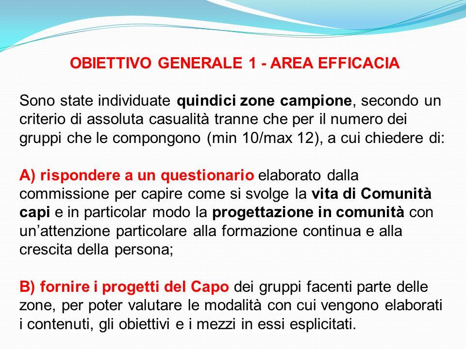 OBIETTIVO GENERALE 1 - AREA EFFICACIA