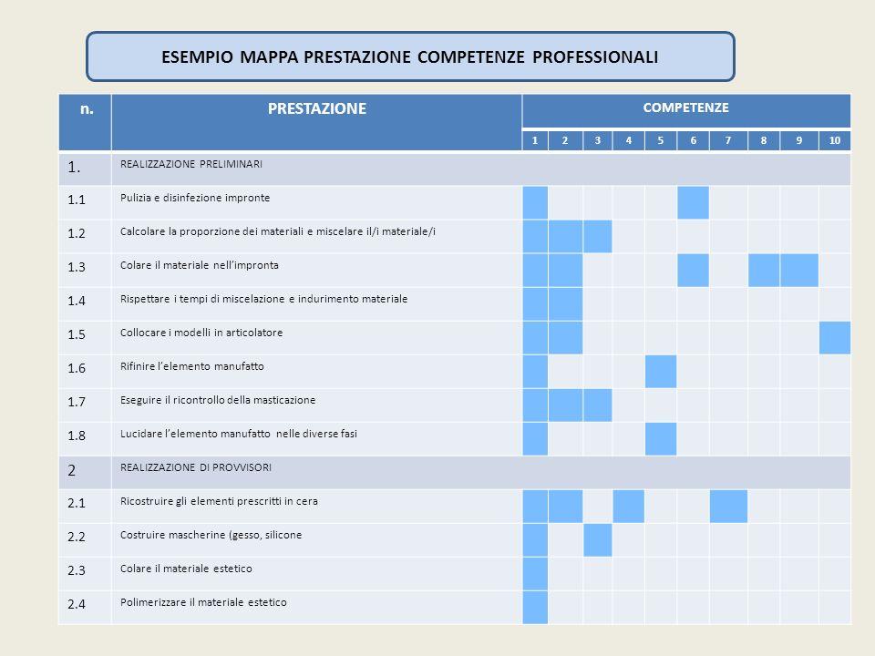 ESEMPIO MAPPA PRESTAZIONE COMPETENZE PROFESSIONALI
