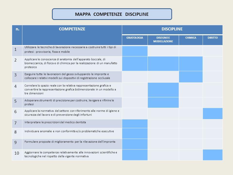 MAPPA COMPETENZE DISCIPLINE DISEGNO E MODELLAZIONE