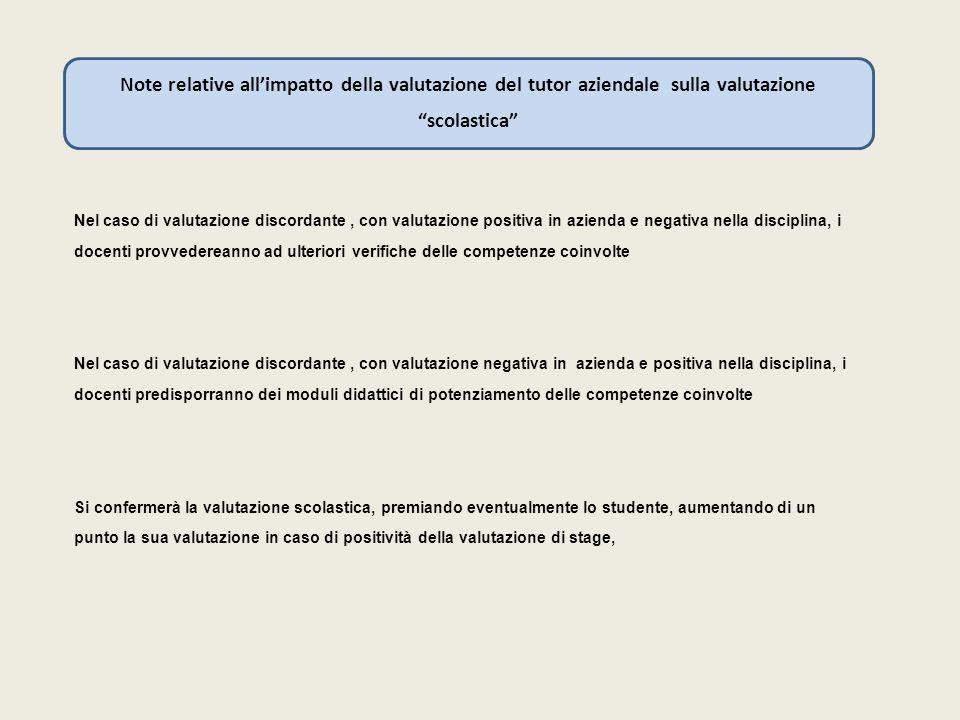 Note relative all'impatto della valutazione del tutor aziendale sulla valutazione scolastica