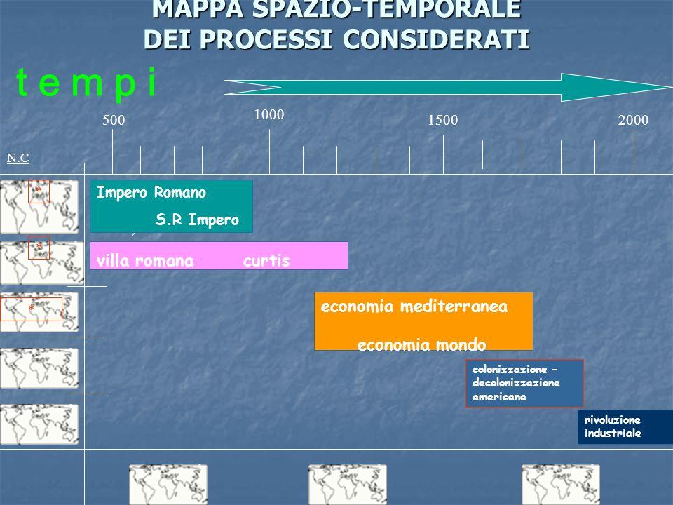 MAPPA SPAZIO-TEMPORALE DEI PROCESSI CONSIDERATI