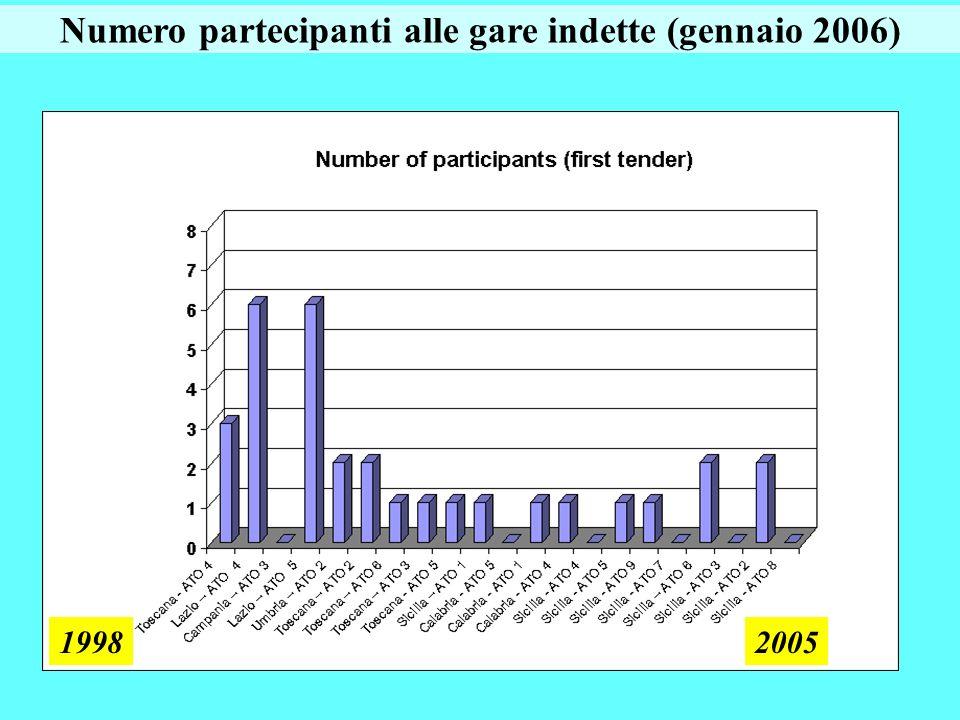 Numero partecipanti alle gare indette (gennaio 2006)