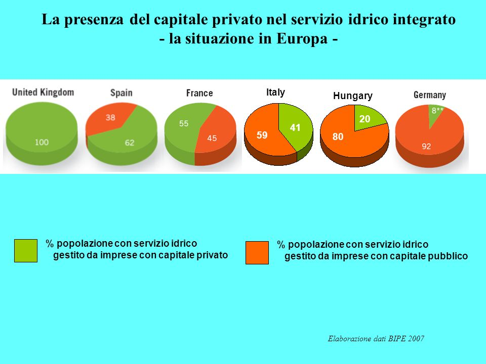 La presenza del capitale privato nel servizio idrico integrato