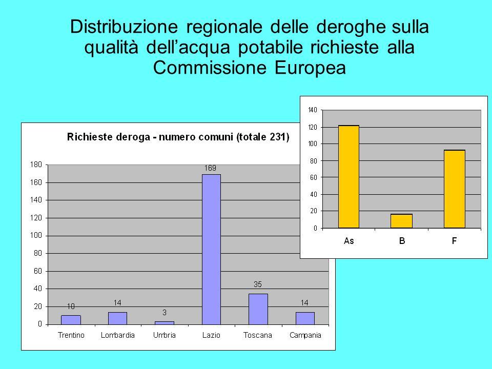 Distribuzione regionale delle deroghe sulla qualità dell'acqua potabile richieste alla Commissione Europea