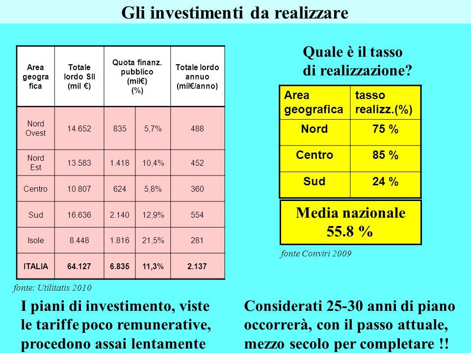Gli investimenti da realizzare