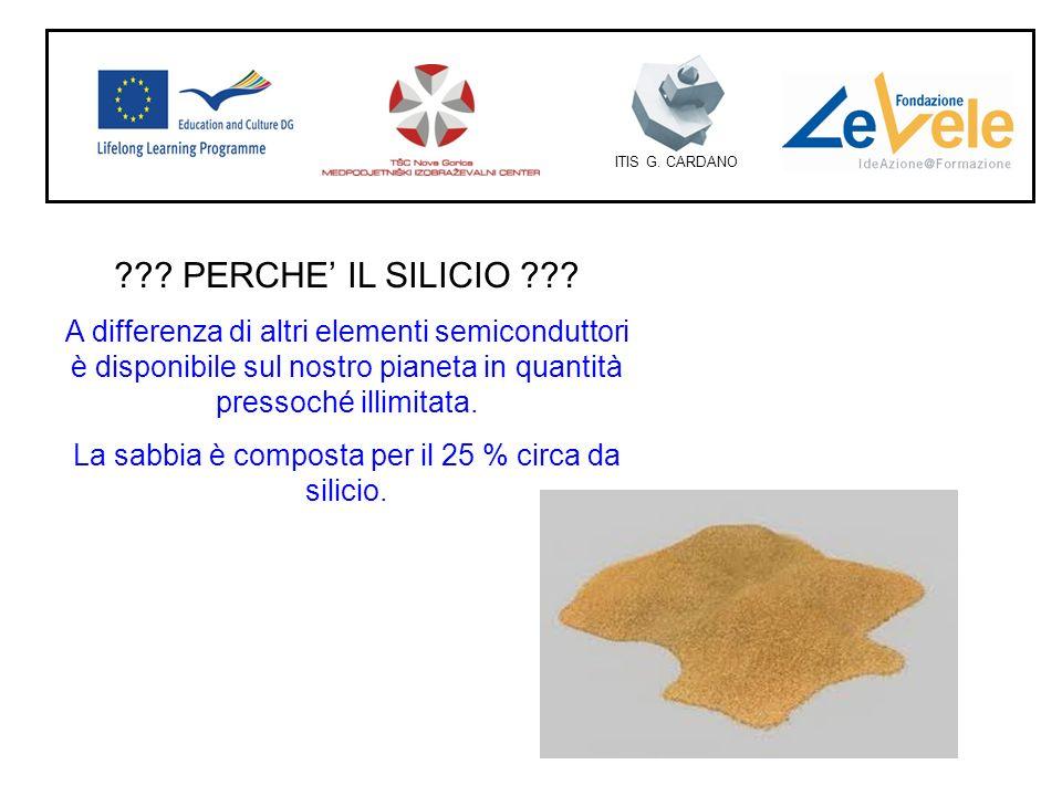 La sabbia è composta per il 25 % circa da silicio.