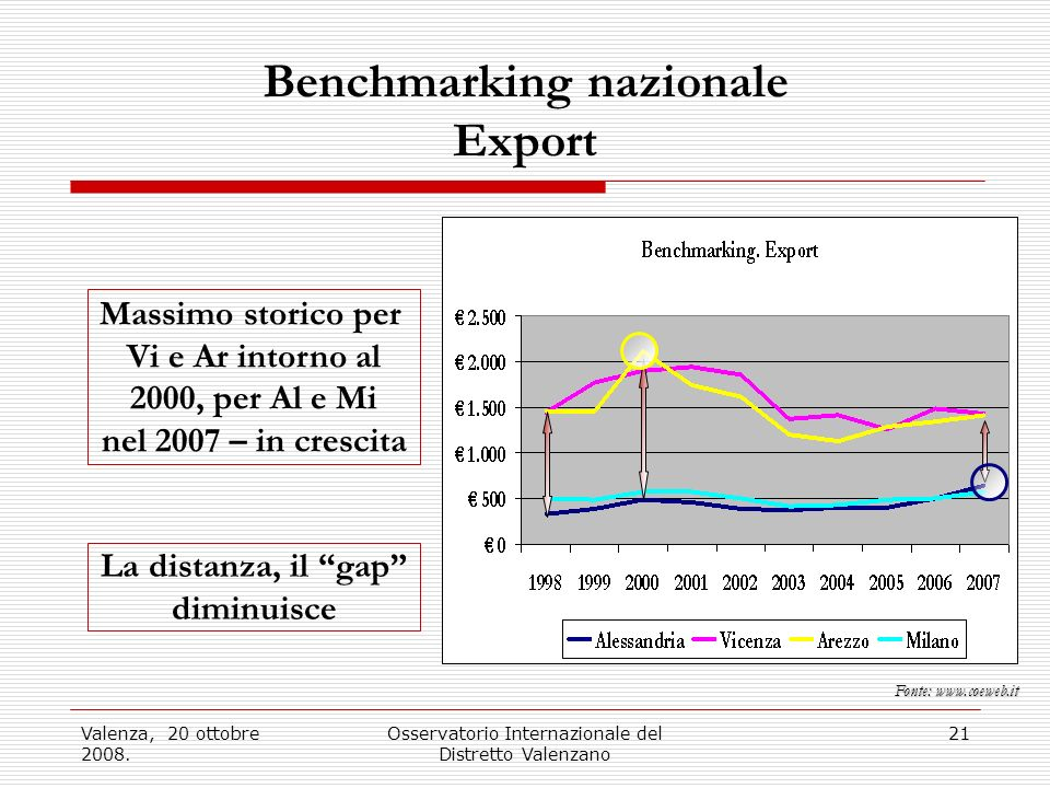 Benchmarking nazionale Export