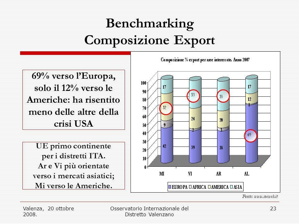 Benchmarking Composizione Export