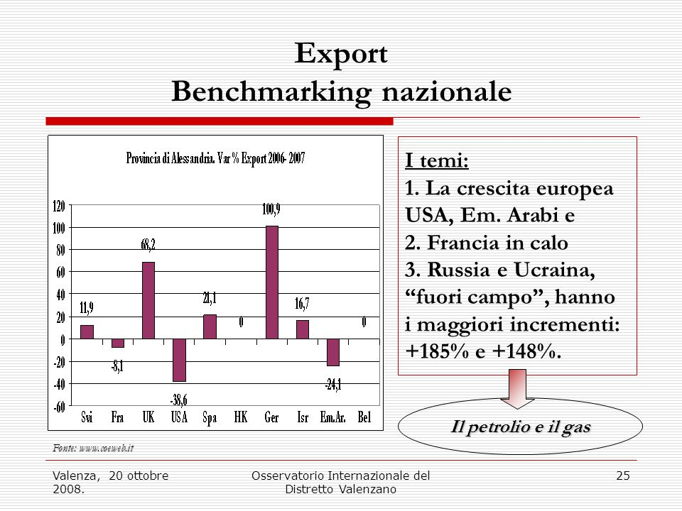 Export Benchmarking nazionale