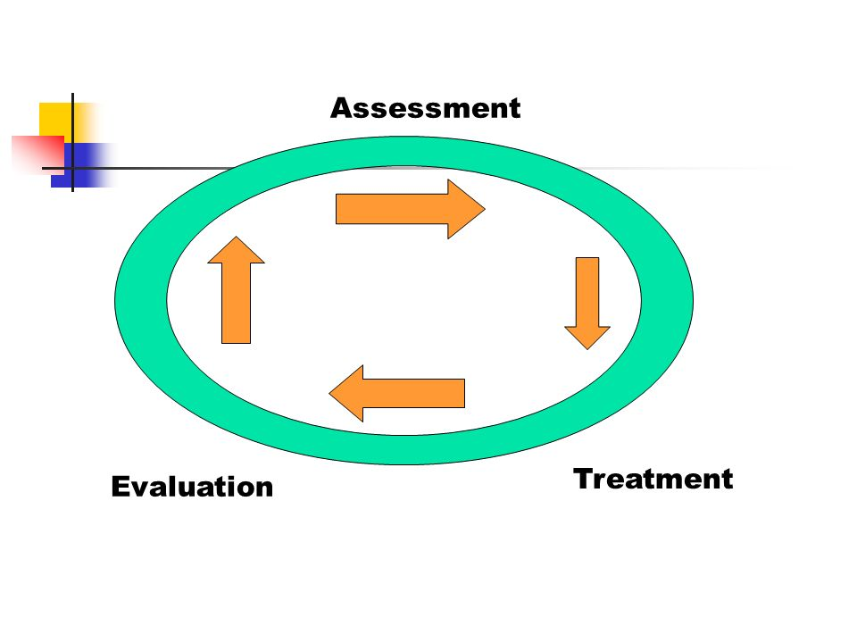 Assessment Treatment Evaluation