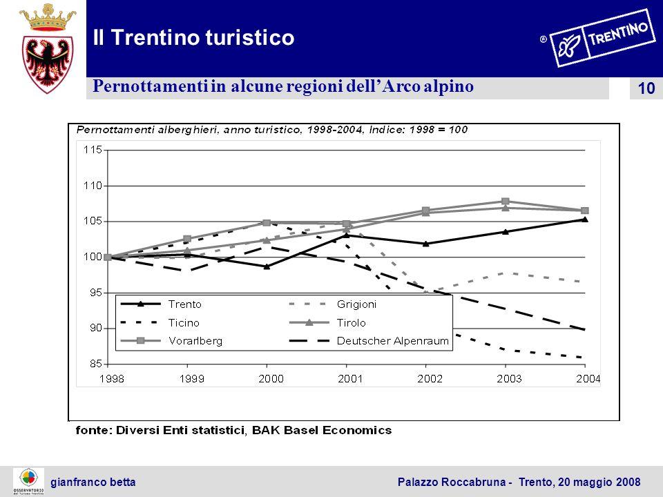 Il Trentino turistico Pernottamenti in alcune regioni dell'Arco alpino