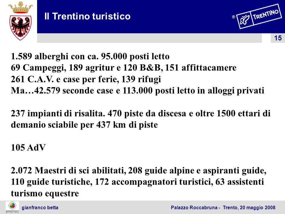 Il Trentino turistico 1.589 alberghi con ca. 95.000 posti letto. 69 Campeggi, 189 agritur e 120 B&B, 151 affittacamere.
