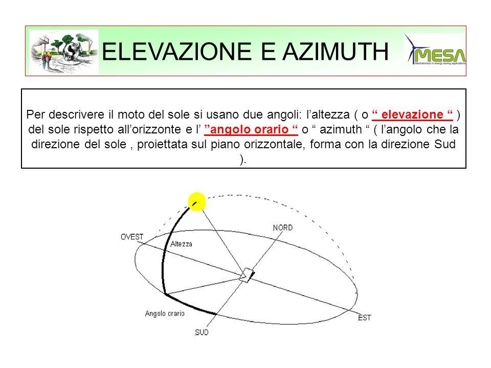 ELEVAZIONE E AZIMUTH