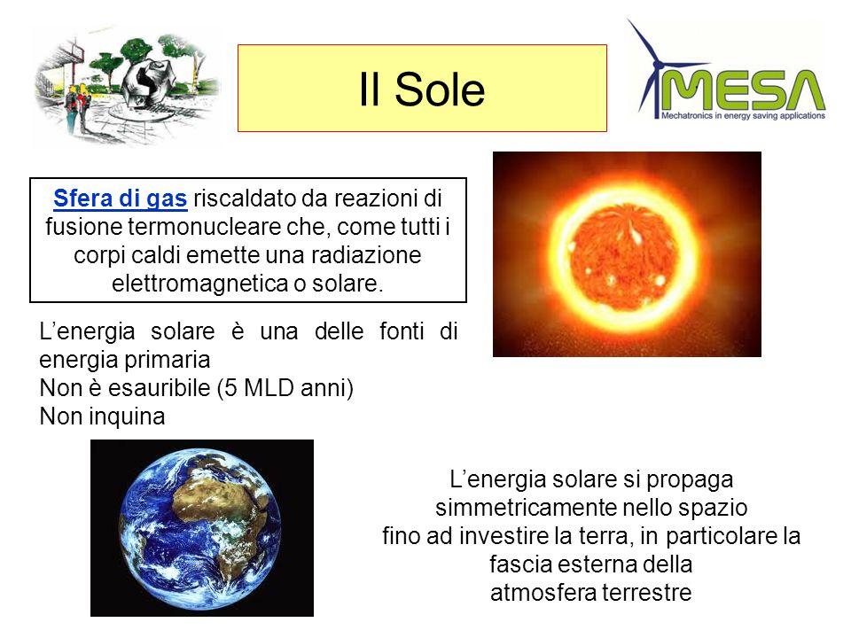 Il Sole Sfera di gas riscaldato da reazioni di fusione termonucleare che, come tutti i corpi caldi emette una radiazione elettromagnetica o solare.