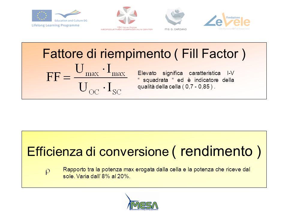Fattore di riempimento ( Fill Factor )