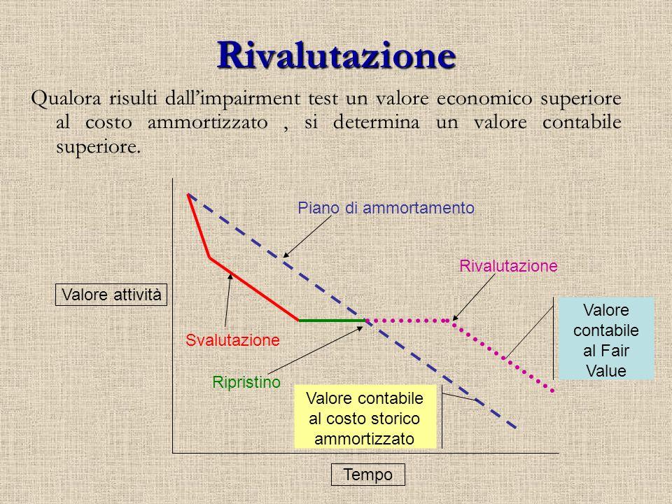 Rivalutazione Qualora risulti dall'impairment test un valore economico superiore al costo ammortizzato , si determina un valore contabile superiore.