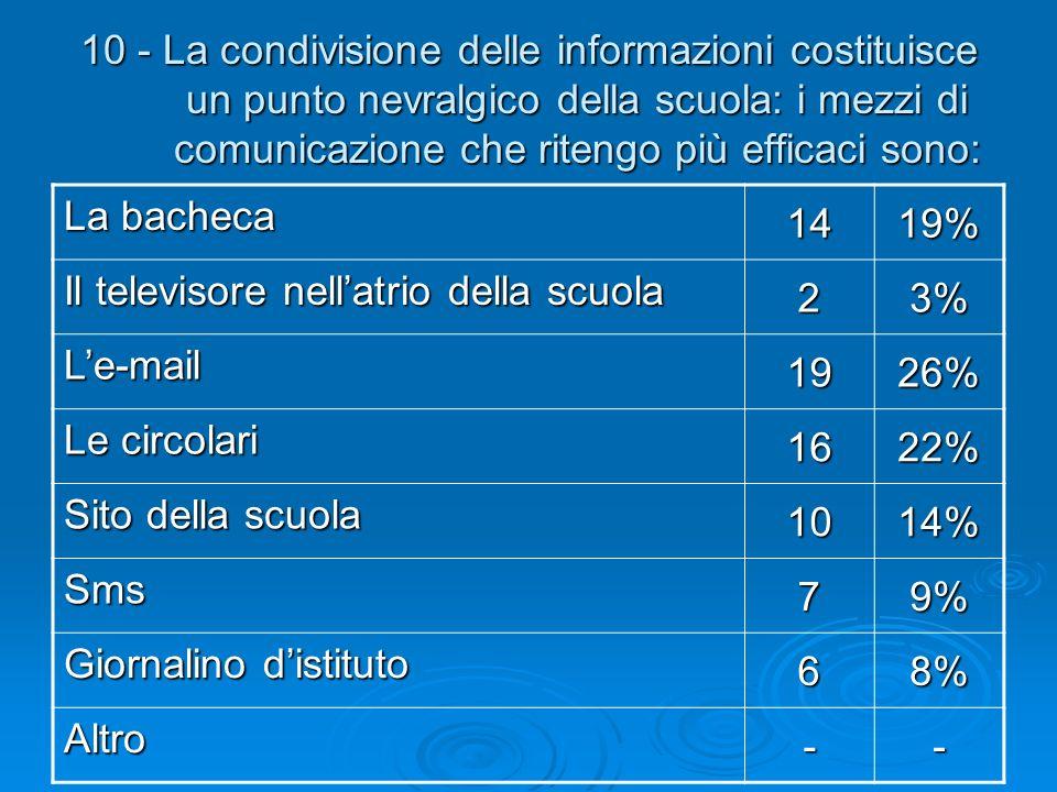 10 - La condivisione delle informazioni costituisce un punto nevralgico della scuola: i mezzi di comunicazione che ritengo più efficaci sono: