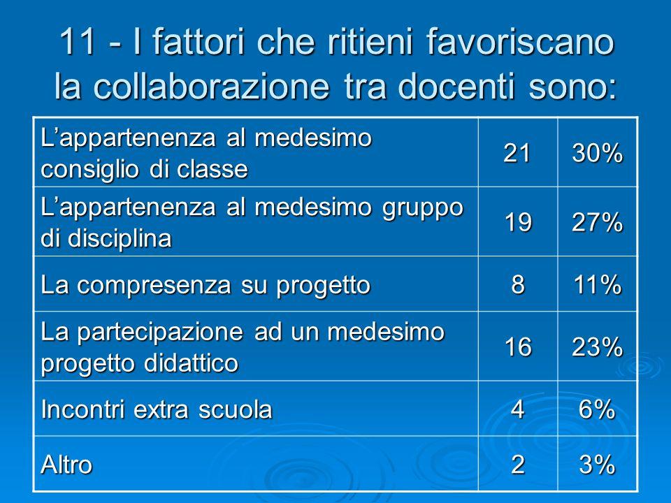 11 - I fattori che ritieni favoriscano la collaborazione tra docenti sono: