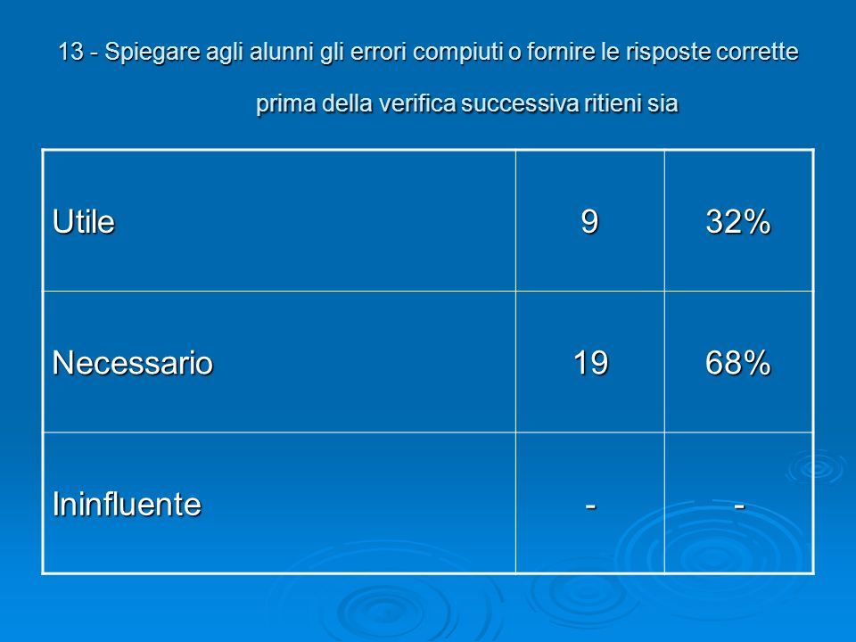 Utile 9 32% Necessario 19 68% Ininfluente -