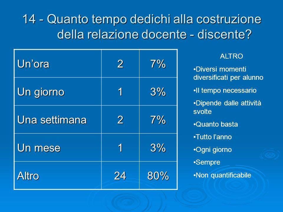 14 - Quanto tempo dedichi alla costruzione della relazione docente - discente