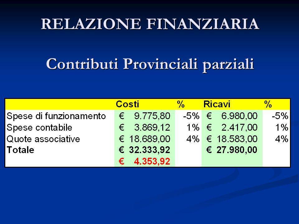 RELAZIONE FINANZIARIA Contributi Provinciali parziali