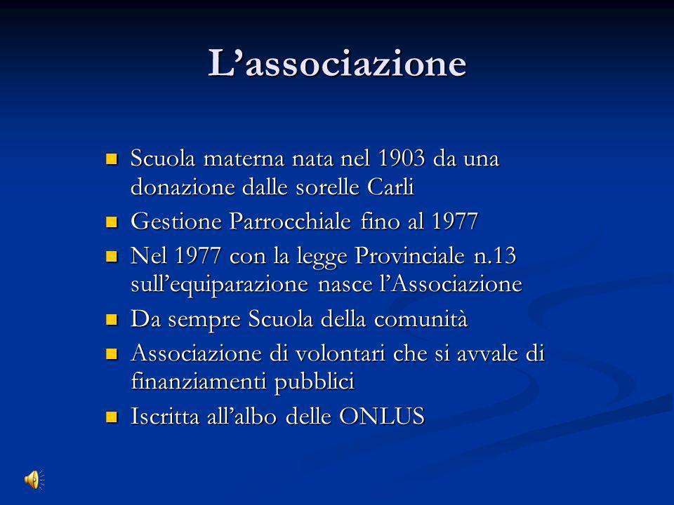 L'associazioneScuola materna nata nel 1903 da una donazione dalle sorelle Carli. Gestione Parrocchiale fino al 1977.