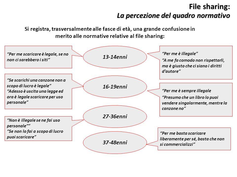 File sharing: La percezione del quadro normativo