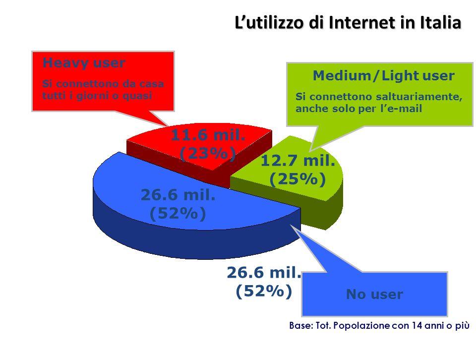 L'utilizzo di Internet in Italia
