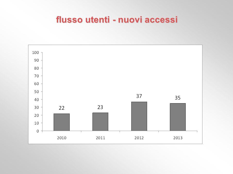 flusso utenti - nuovi accessi