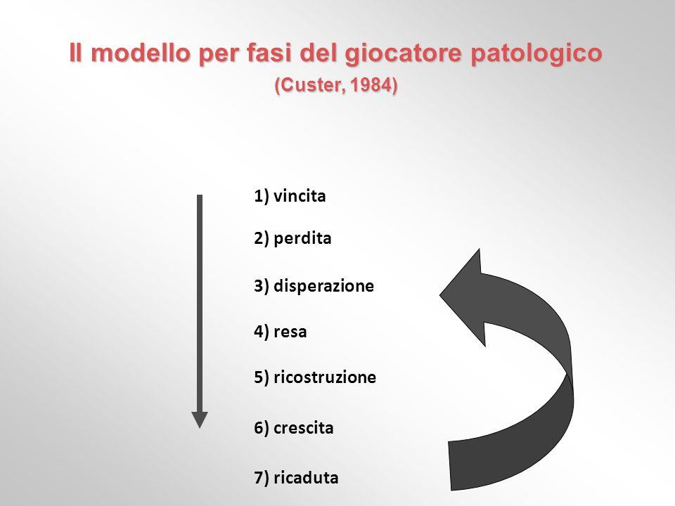 Il modello per fasi del giocatore patologico (Custer, 1984)