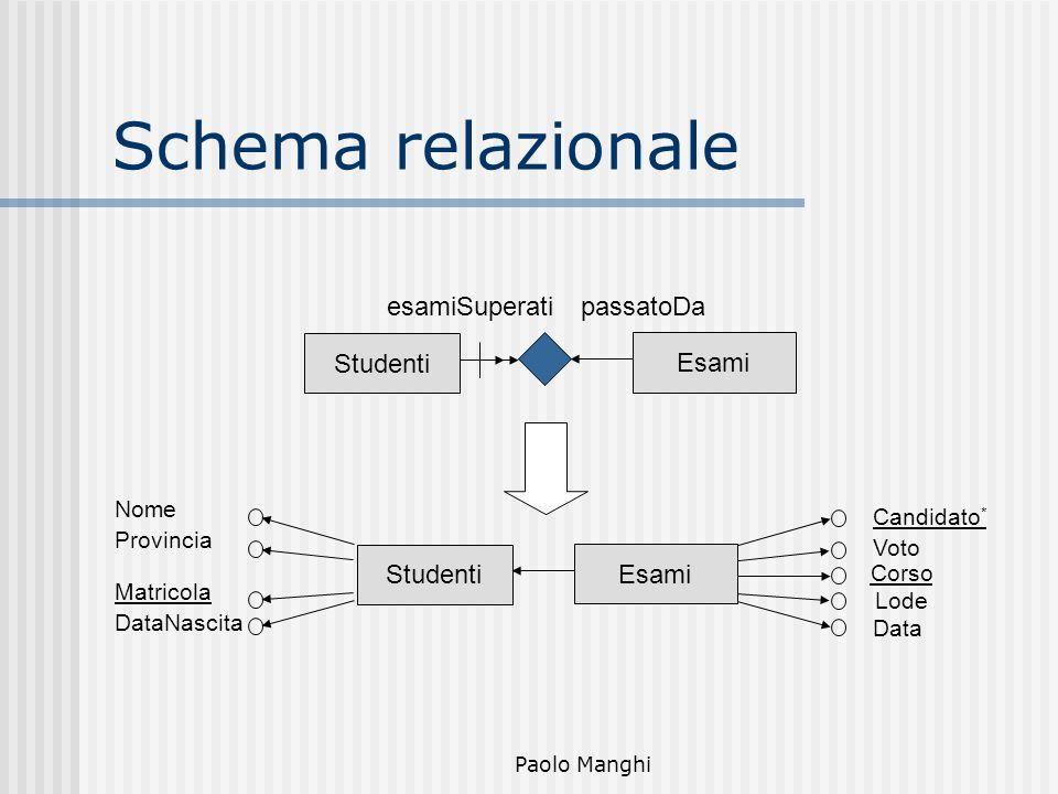 Schema relazionale esamiSuperati passatoDa Studenti Esami Studenti