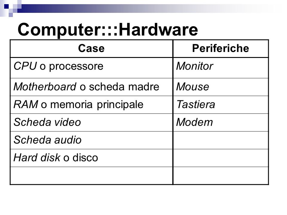 Computer:::Hardware Case Periferiche CPU o processore Monitor