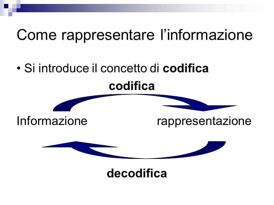 Come rappresentare l'informazione